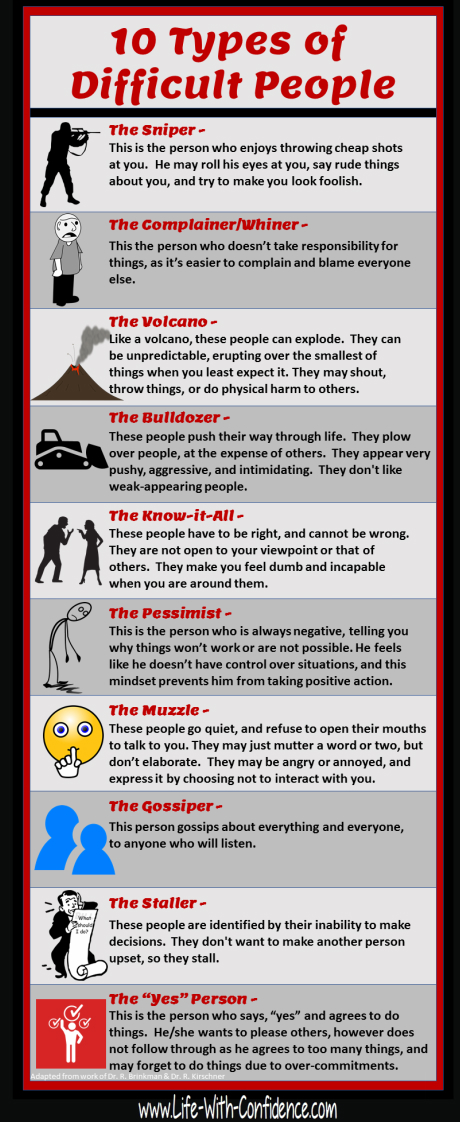 10 Types of Difficult People
